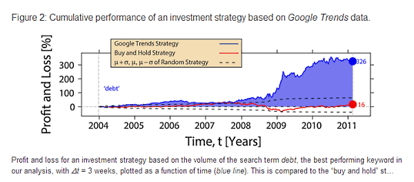 Google Trends Trading Strategy