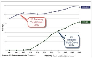 US Treasury Dept. Yield Curves