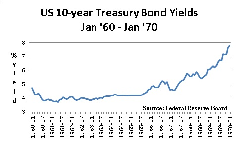 US Treasury Yields 1960 - 1970