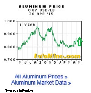 recent aluminum price