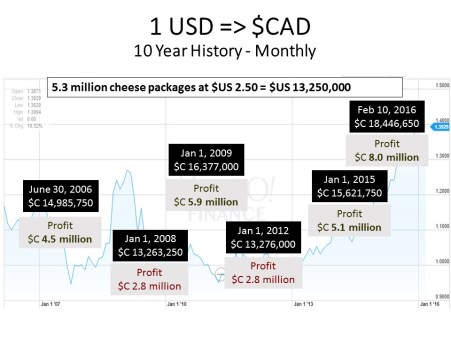 USD-CAD sales and profits