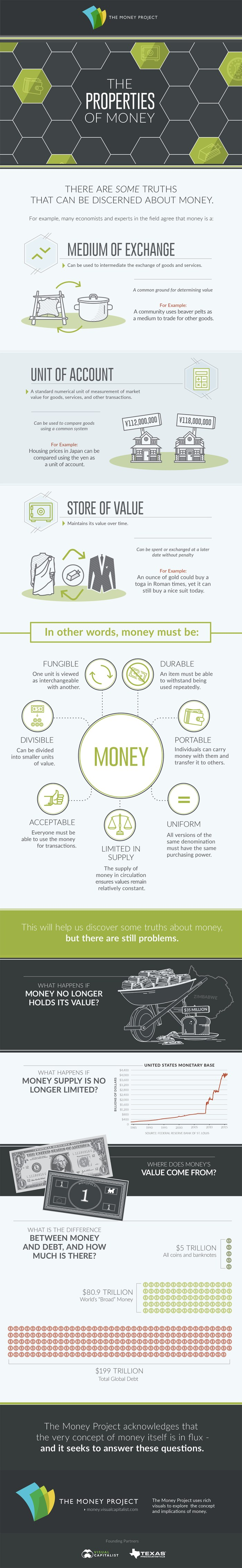 Al fin next level the world we have made as a result of the level the properties of money infographic 2 fandeluxe Choice Image