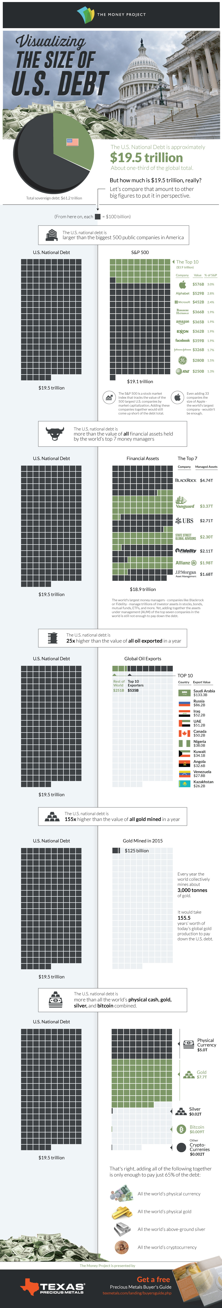Visualizing the Size of the U.S. National Debt
