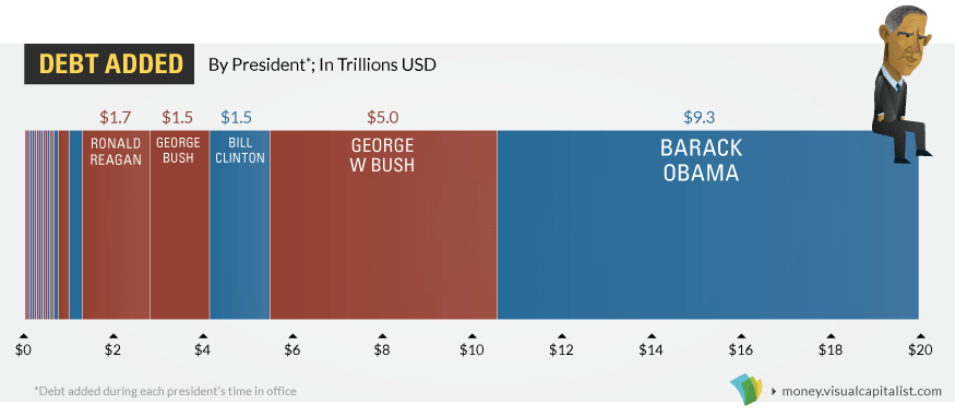 Debt incurred under each President