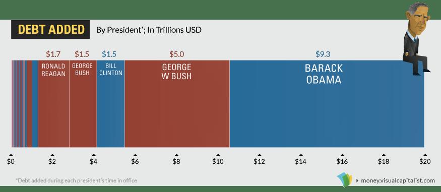Debt incurred under each President
