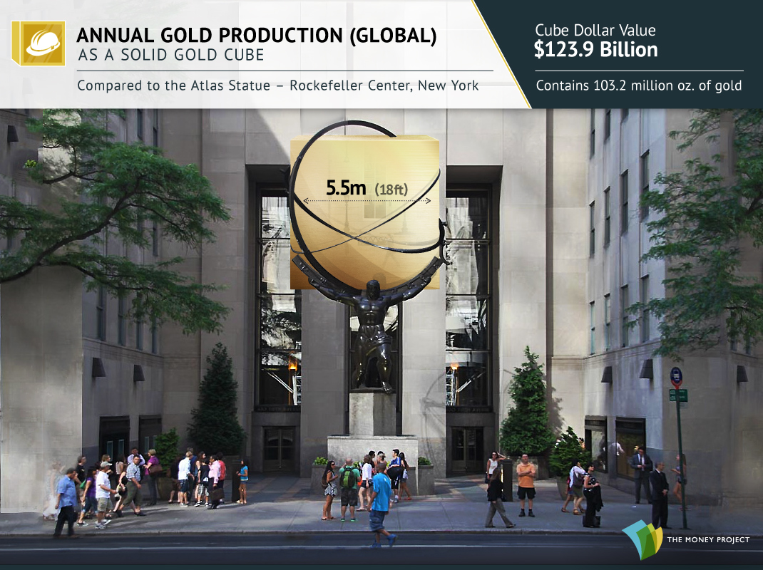 Annual Gold Production a Gold Cube
