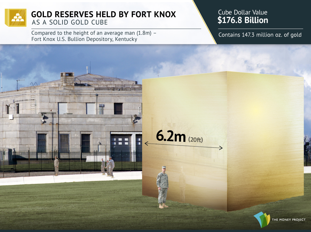 All the Gold in Fort Knox Visualized as a Cube