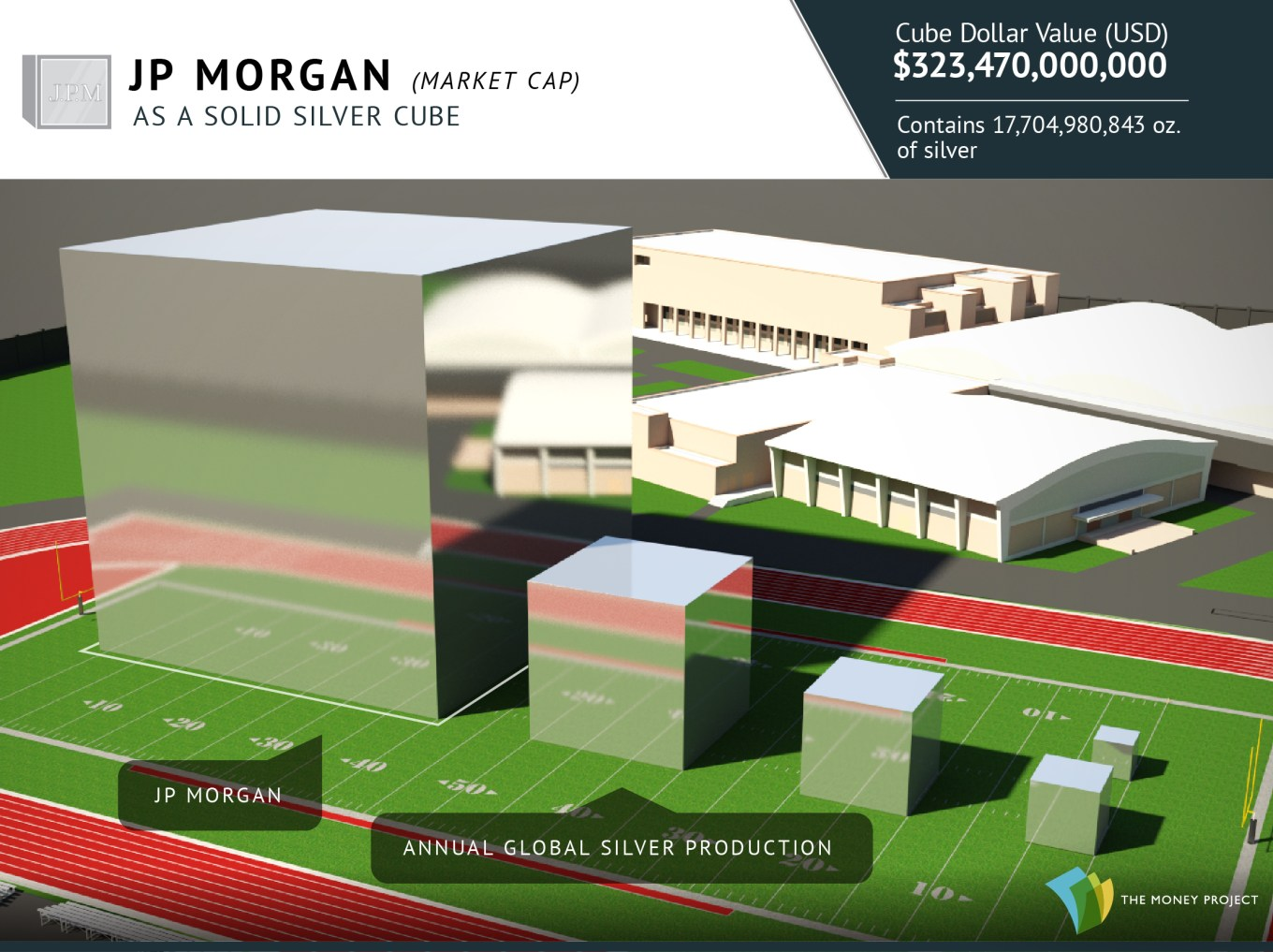JPMorgan's market capitalization as a silver cube