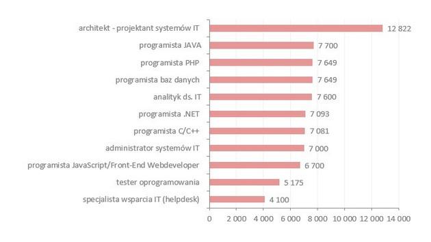 wykres zarabki programistów w warszawie
