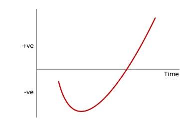 j_curve