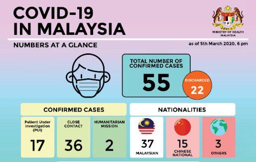 COVID-19 in Malaysia