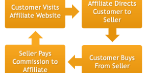 What is Affiliate Marketing? Learn The Basics of Affiliate Marketing