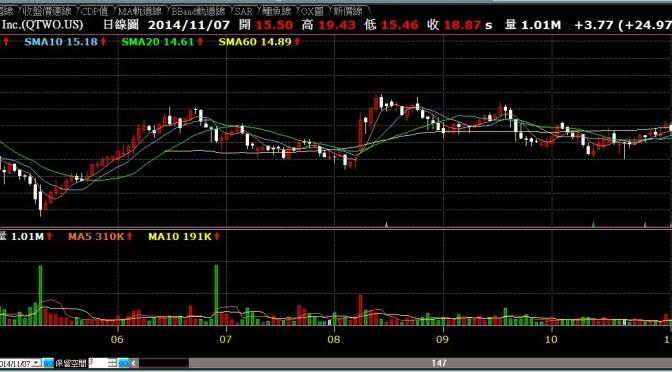 美股Q2 Holdings, Inc.大漲之下牽動台股相關產業