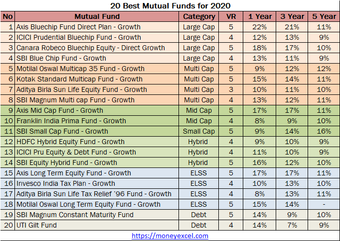 Top 20 Best Mutual Funds 2020-21 | Best SIP Equity Funds