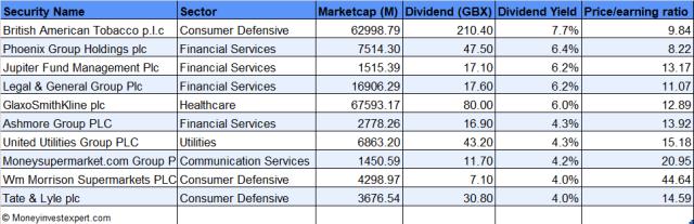 top-10-dividend-yield-uk-aristocrats-2021