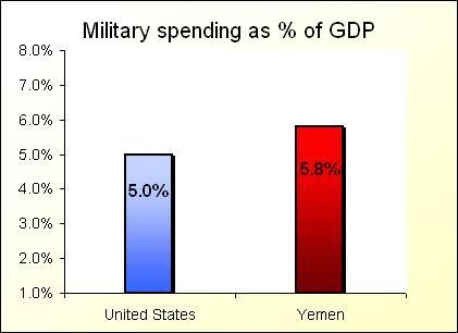 Yemen_chart-2