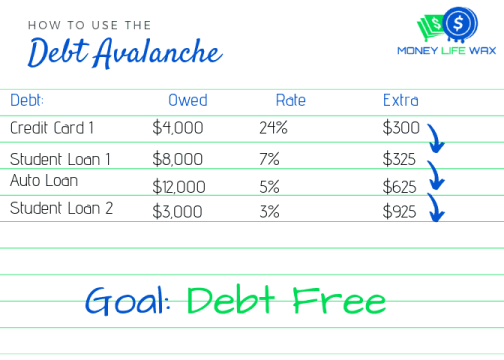 debt avalanche