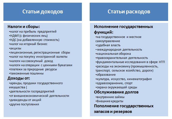 Сафина, Светлана Дамировна. Государственные внутренние займы.