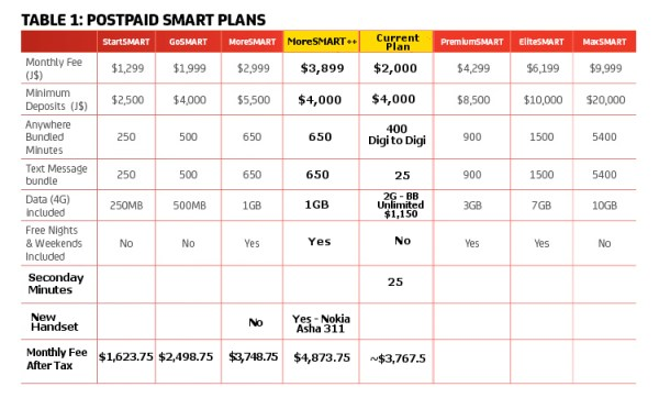 Digicel Post Paid Plans 2014