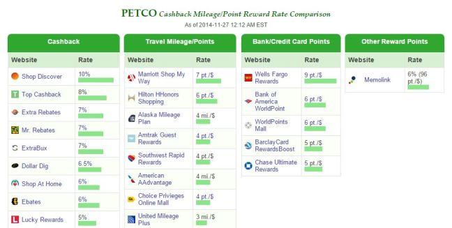 petco_cashback_monitor
