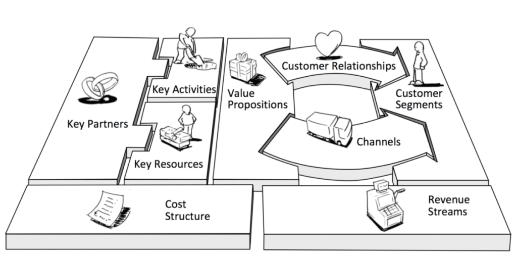 Osterwalder's Business Model Canvas