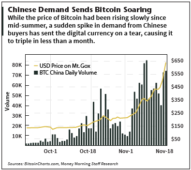 Why Bitcoin prices are rising