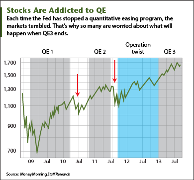 when qe ends