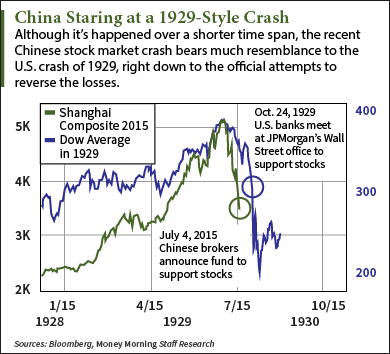 How Bad Is China S Stock Market Crash In 4 Charts The Wall Street Examiner Unspinning Wall Street