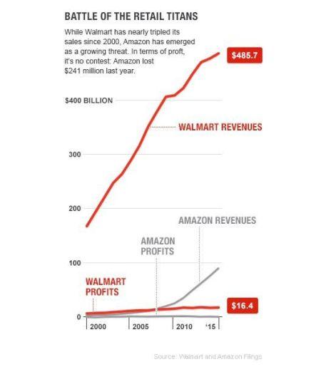 Retail-Titans-chart-walmart