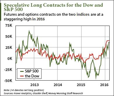 Speculative trading