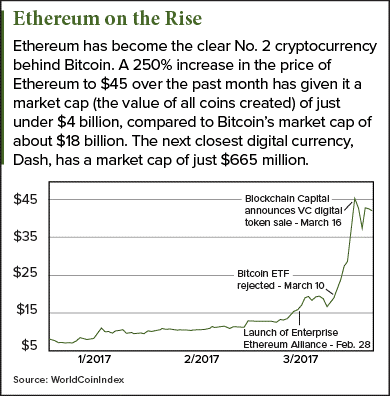 Why is the Ethereum price rising