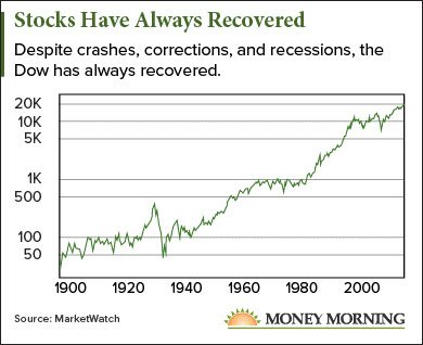 where to put your money before the market crashes
