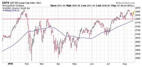 market turn over