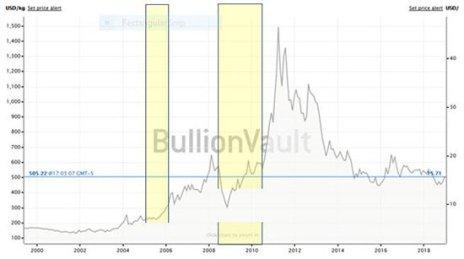 bar graph showing when dollar rose