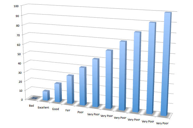 Credit Utilization Bar Chart