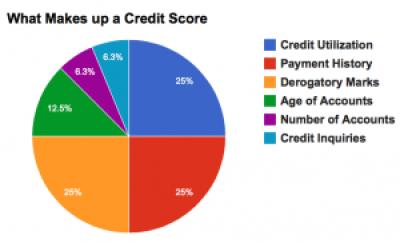 Good Credit Score Factors