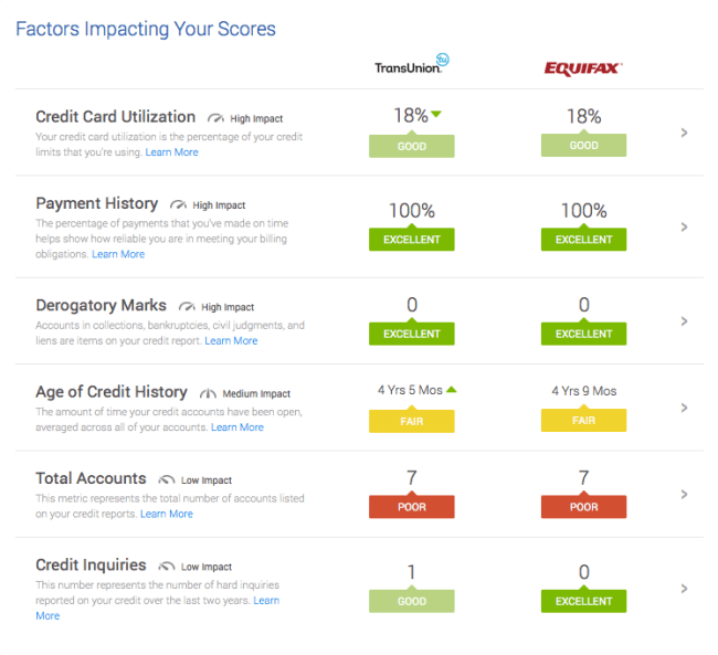 Credit Karma free credit scores factors