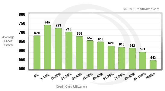 credit score credit utilization graph