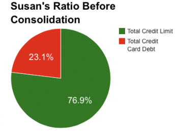 credit score credit utilization ratio susan 1