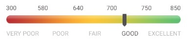 good credit score range credit karma