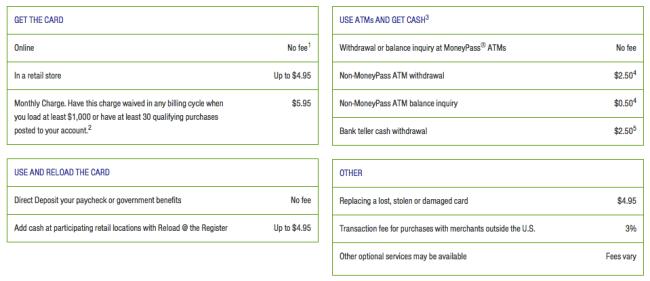 green dot checking account fees