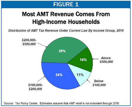 Alternative Minimum Tax Explained Distribution