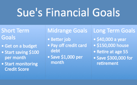 Make a Budget - Financial Goals