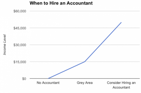 When to Hire an Accountant Graph