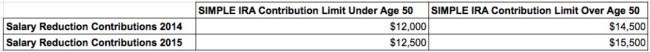 SIMPLE IRA contribution limits 2014 2015