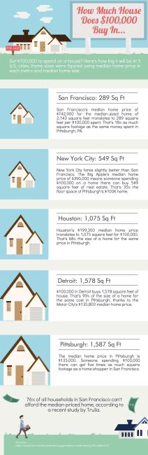how much house does $100,000 buy