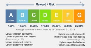 p2p lending lending club ratings