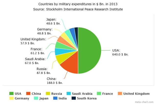 Top_ten_military_expenditures_in_$_in_2013