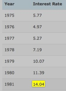 savings account interest rates historically