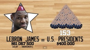 lebron james nba player worth
